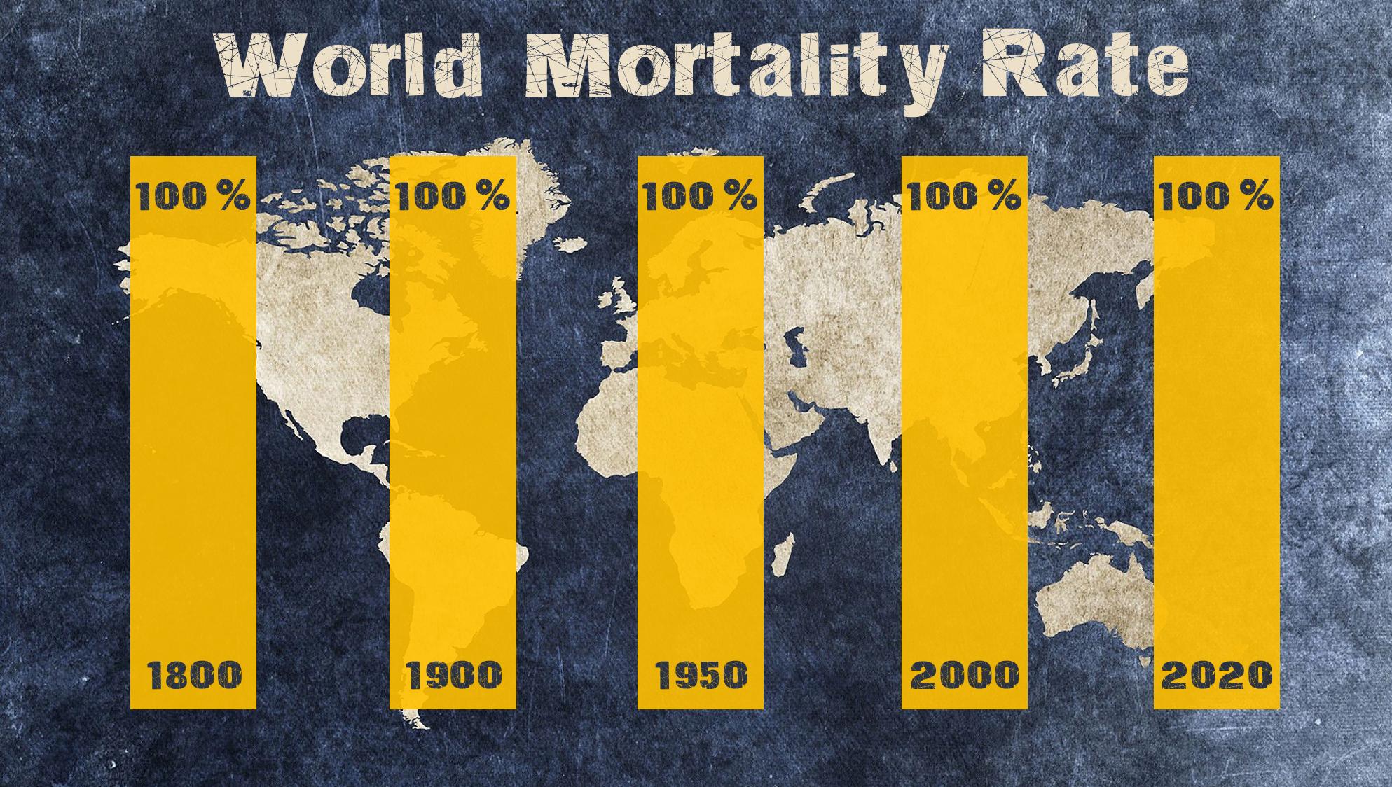 World Mortality Rate 2020